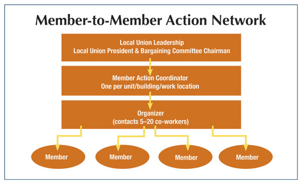 Member-to-Member Action Network