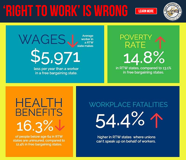West Virginia Right to Work