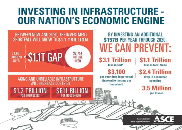 infrastructure_investing