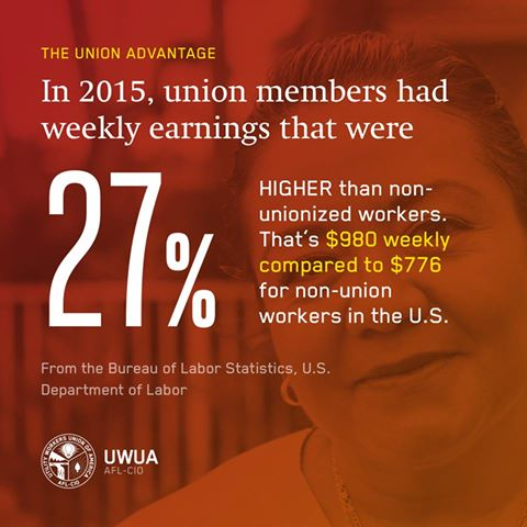 The Union Advantage: In 2015, union members had weekly earnings that were 27% HIGHER than non-unionized workers. That's $980 weekly compared to $776 for non-union workers in the U.S. (From the Bureau of Labor Statistics, U.S. Department of Labor)