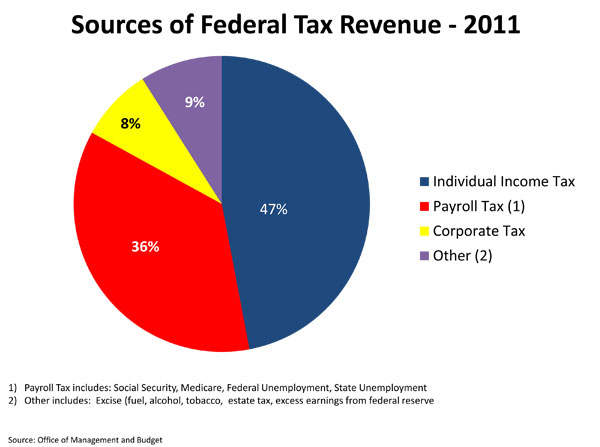 economicjustice_taxes_piechart