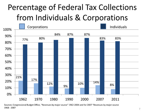 economicjustice_taxes_percentage